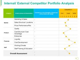 Internal External Competitor Portfolio Analysis Ppt Styles Guidelines