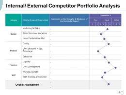 Internal External Competitor Portfolio Analysis Ppt Visual Aids Diagrams