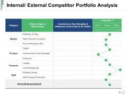 Internal External Competitor Portfolio Analysis Presentation Examples