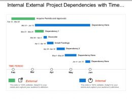 internal_external_project_dependencies_with_time_period_Slide01
