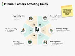 Internal Factors Affecting Sales Ppt Powerpoint Presentation Tips