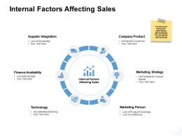 Internal Factors Affecting Sales Supplier Integration Ppt Powerpoint Presentation Example