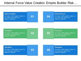 Internal Force Value Creation Empire Builder Risk Avoider