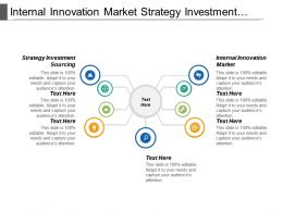 Internal Innovation Market Strategy Investment Sourcing Delivery Plan