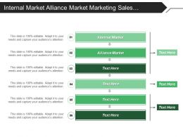 Internal Market Alliance Market Marketing Sales Technology Usage