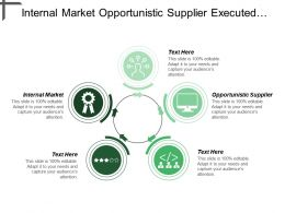 Internal Market Opportunistic Supplier Executed Independently Divested Corporation