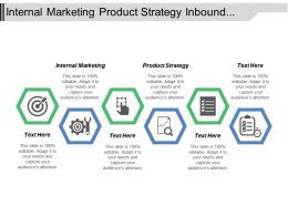 Internal Marketing Product Strategy Inbound Market Outbound Marketing