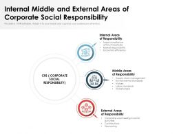 Internal Middle And External Areas Of Corporate Social Responsibility