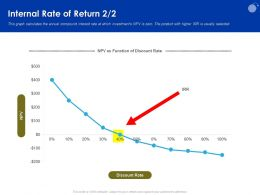 Internal Rate Of Return Discount Ppt Powerpoint Presentation Professional Inspiration