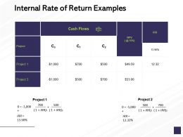 Internal Rate Of Return Examples Management Ppt Powerpoint Presentation Slides Graphics Template