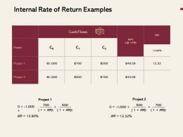 Internal Rate Of Return Examples Ppt Powerpoint Presentation Gallery