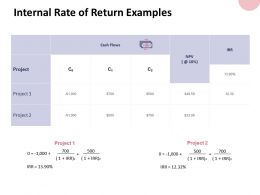 Internal Rate Of Return Examples Project Ppt Powerpoint Presentation File Graphics