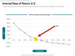 Internal Rate Of Return L1973 Ppt Powerpoint Presentation Infographics Inspiration