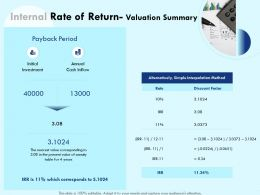 Internal Rate Of Return Valuation Summary Initial Powerpoint Presentation Example Topics