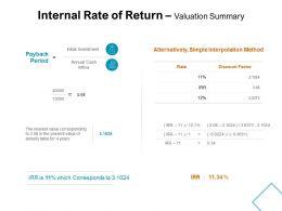 Internal Rate Of Return Valuation Summary Interpolation Method Ppt Slides