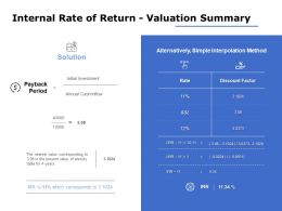 Internal Rate Of Return Valuation Summary Ppt Powerpoint Presentation File Professional