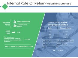 Internal Rate Of Return Valuation Summary Ppt Tips