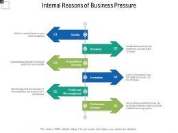 Internal Reasons Of Business Pressure