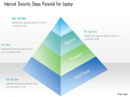 Internal Security Steps Pyramid For Laptop Ppt Slides