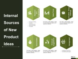 Internal Sources Of New Product Ideas Powerpoint Slides Design