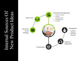 Internal Sources Of New Product Ideas Ppt Background Designs
