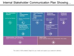 Internal Stakeholder Communication Plan Showing Communication Channels