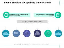 Internal Structure Of Capability Maturity Matrix Agreement Management Ppt Powerpoint Display