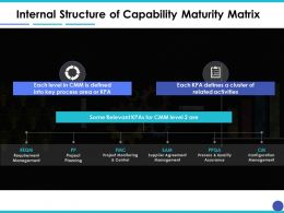 Internal Structure Of Capability Maturity Matrix Ppt Inspiration Example Introduction