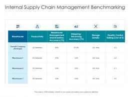 Internal Supply Chain Management Benchmarking
