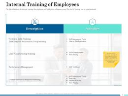Internal Training Of Employees Ppt Powerpoint Presentation Slides Structure