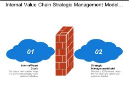 Internal Value Chain Strategic Management Model Vertical Integration Cpb