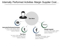 Internally Performed Activities Margin Supplier Cost Margin Entire Industry