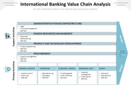 International Banking Value Chain Analysis