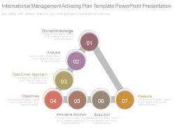 International Management Advising Plan Template Powerpoint Presentation