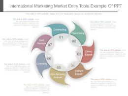 International Marketing Market Entry Tools Example Of Ppt
