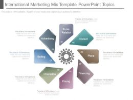 International Marketing Mix Template Powerpoint Topics