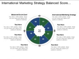 International Marketing Strategy Balanced Score Card Global Economy