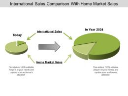 International Sales Comparison With Home Market Sales