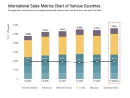 International Sales Metrics Chart Of Various Countries