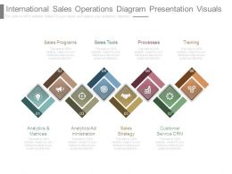 International Sales Operations Diagram Presentation Visuals