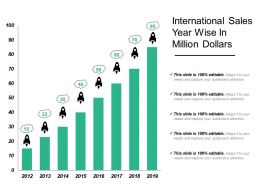International Sales Year Wise In Million Dollars