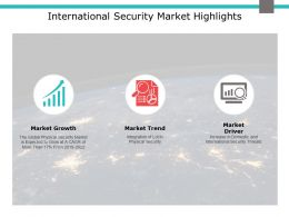 International Security Market Highlights Growth Ppt Powerpoint Presentation Model