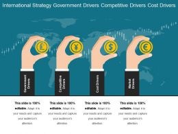 International Strategy Government Drivers Competitive Drivers Cost Drivers