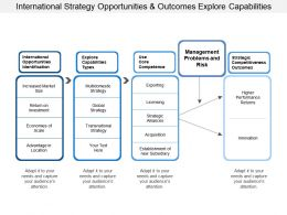 International Strategy Opportunities And Outcomes Explore Capabilities