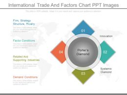 International Trade And Factors Chart Ppt Images
