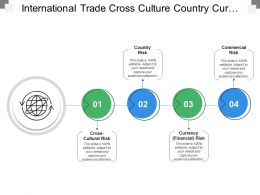International Trade Cross Culture Country Currency Commercial