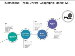 International Trade Drivers Geographic Market Modes