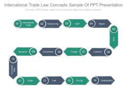 International Trade Law Concepts Sample Of Ppt Presentation