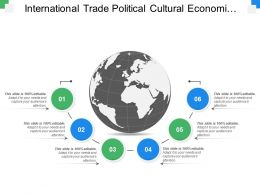 International Trade Political Cultural Economical Technological