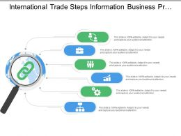 International Trade Steps Information Business Process